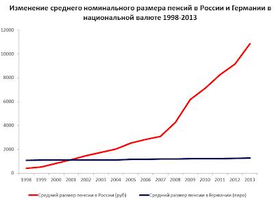 забывайте, рост пенсий в 2017 году в россии выбор