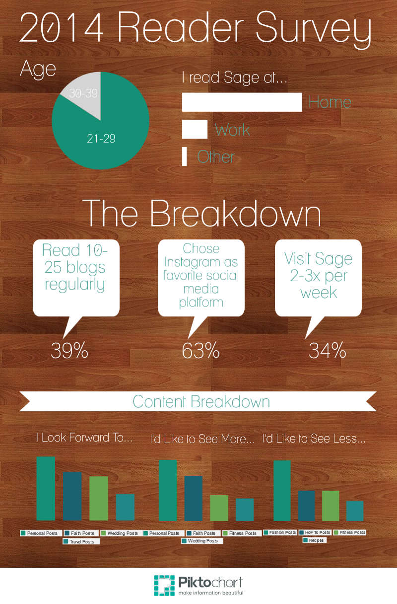 Reader Survey infographic