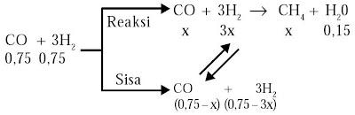 diagram reaksi kesetimbangan