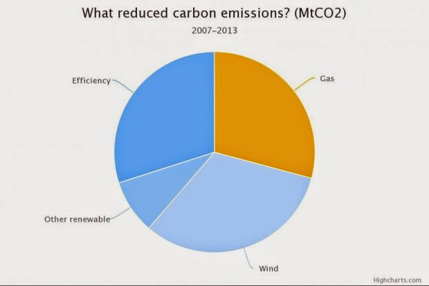 What reduced carbon emissions? (Credit: Greenpeace Energydesk) Click to enlarge.