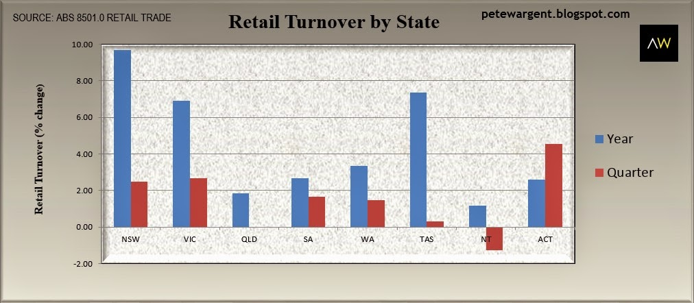 Retail turnover by state 2