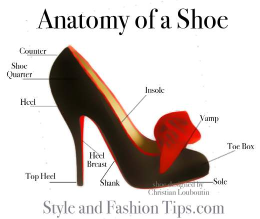 Miss Jackie's Views: Anatomy of a shoe