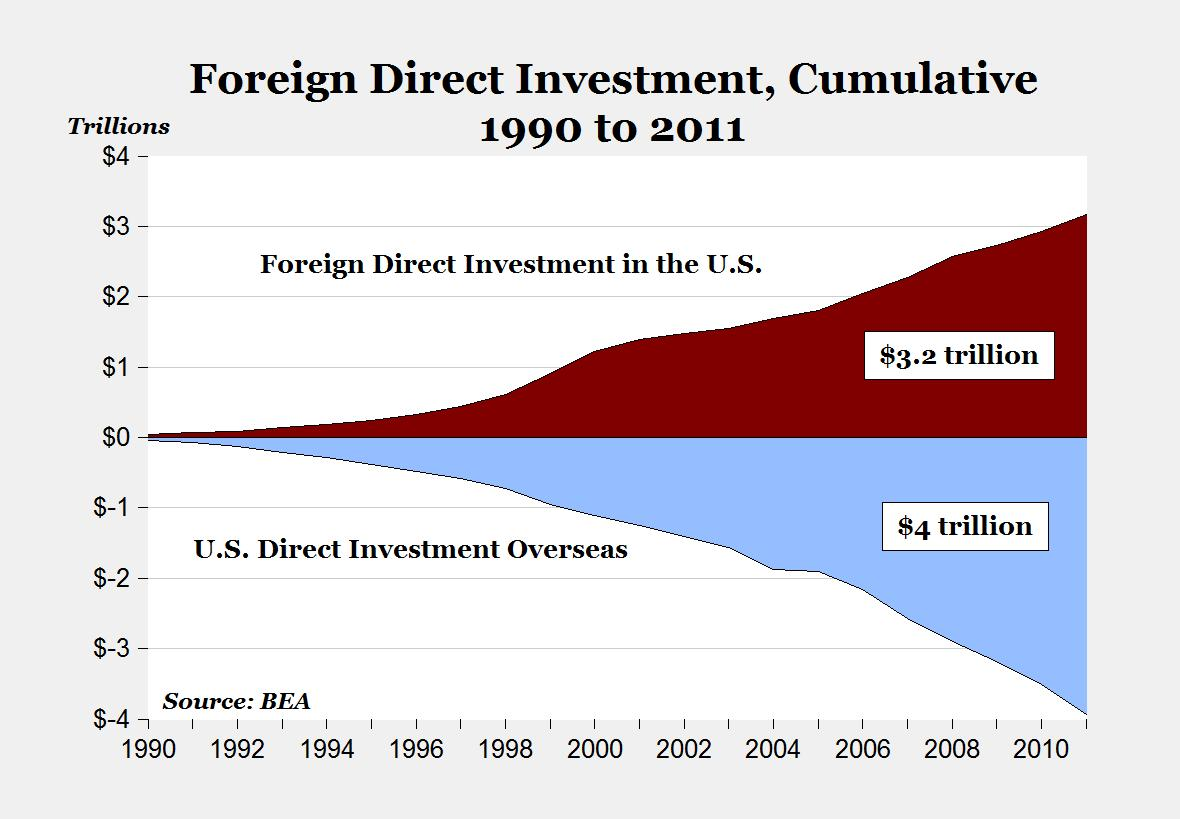 foreign direct investment and fdi Foreign direct investment (fdi) in developing countries has a bad reputation in some discussions, it is presented as tantamount to postcolonial exploitation of raw materials and cheap labour.
