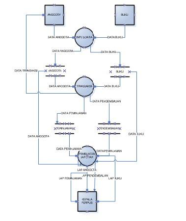 Sistem informasi 092315 gambar level 1 ccuart Gallery