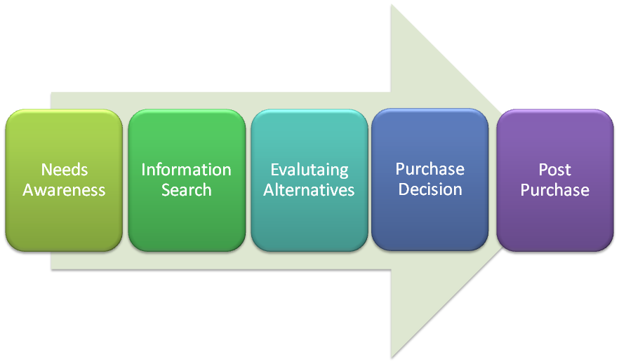 consumer behavior research paper brand