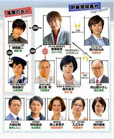 GTO: Great Teacher Onizuka Live Action 2014 Casts