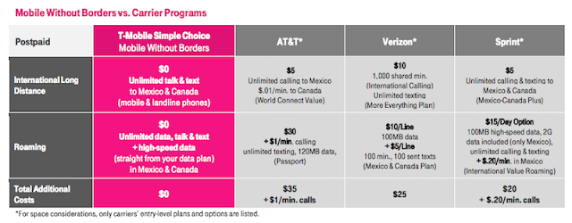 how to get unlimited data in canada