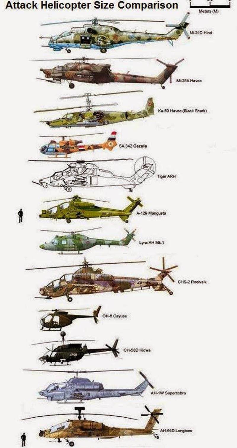المقارنة البصرية ( احجام )لبعض المروحيات * هيلكوبتر *  800px-Attack%2BHelicopters%2BSize%2BComparison