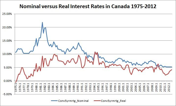 mortgage rates graph in canada