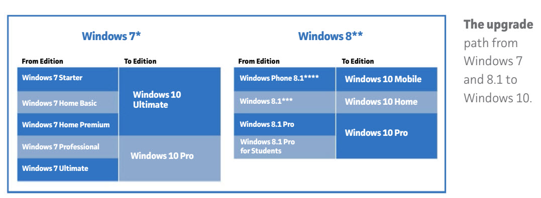 microsoft windows 10 pro upgrade from windows 7