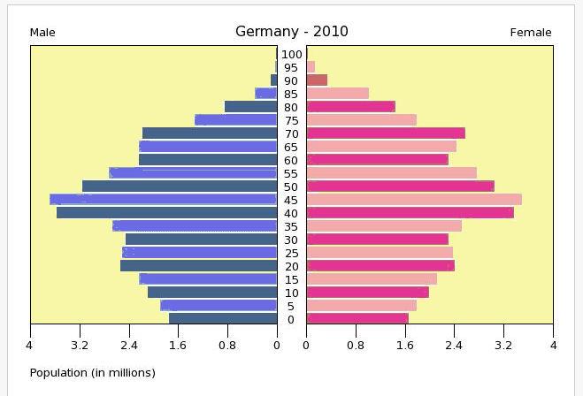 Bevölkerungspyramide deutschland 2010