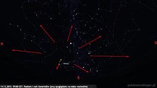 Radiant Geminidów i możliwe ich tory przy skierowaniu obserwatora ku wschodniej stronie nieba (14.12.2015, godz. 19:00 CET).