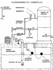 instalaciones sanitarias sistemas de bombeo