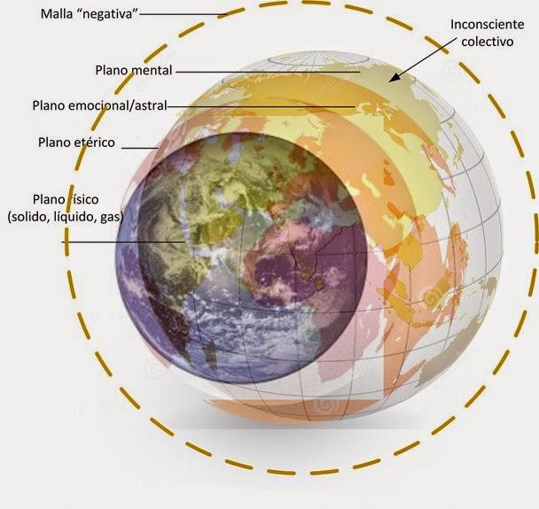 Gráfico de David Topí indicando plano fisico, etérico y emocional de la Tierra, además de la matrix