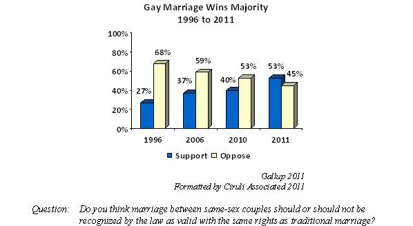 Public opinion statistics gay marriage