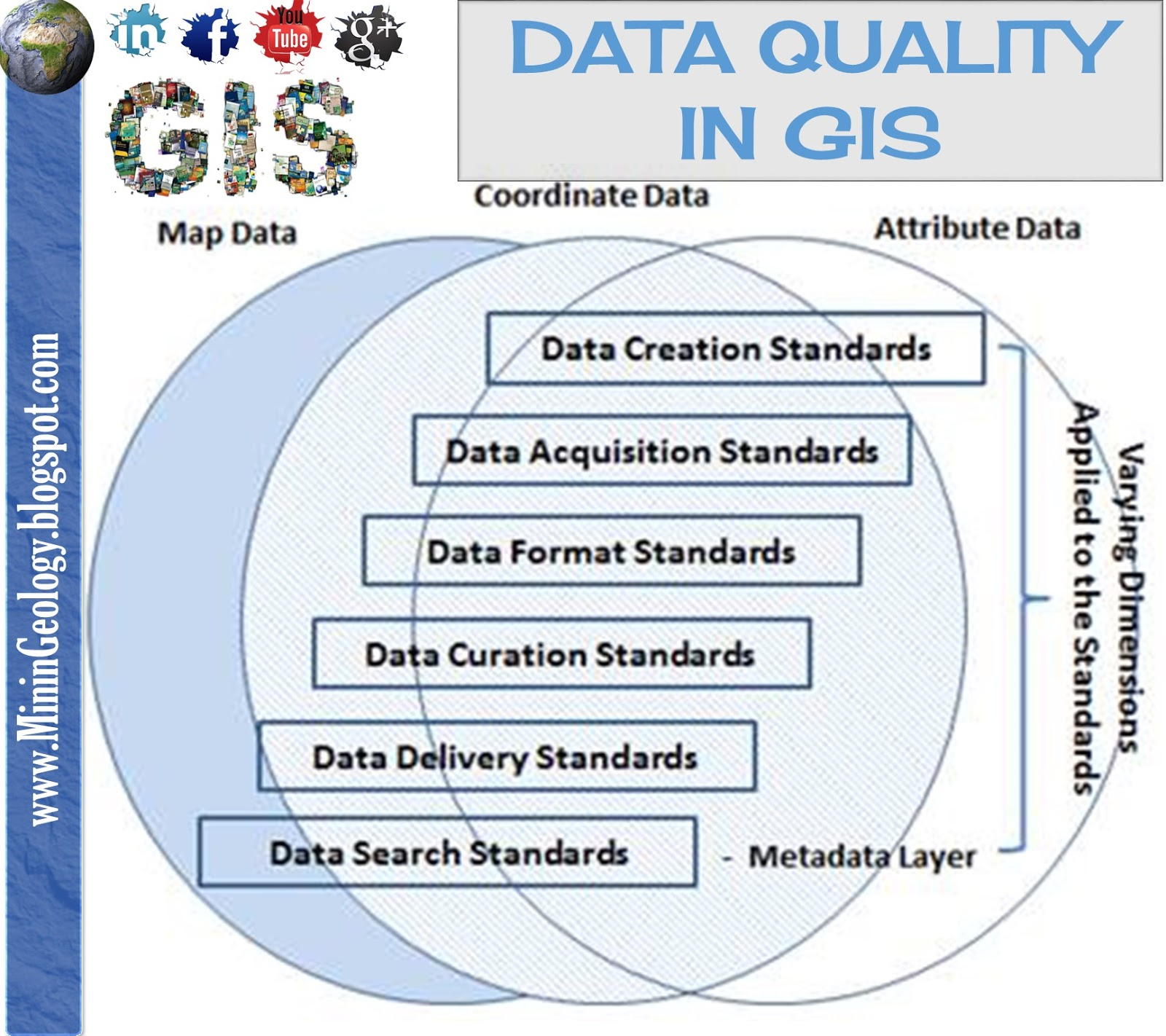 quality of information High quality data is determined by optimizing the completeness, consistency, accuracy, validity, and timeliness of the data collected by following the best practices of ensuring high quality data, companies can improve their operational processes and organizational visibility through informed, data-driven decisions.