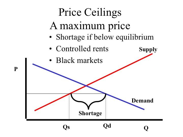 Economics All Around The World Price Ceiling