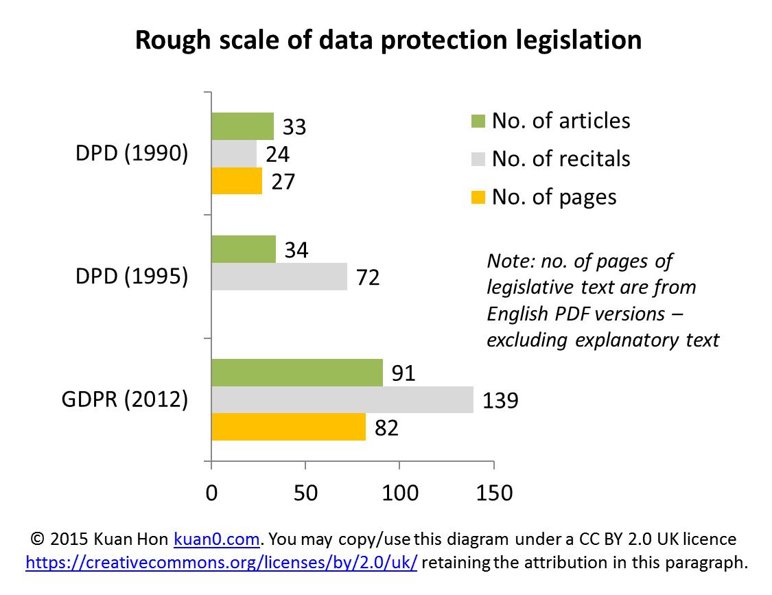 DPD vs GDPR - rough scale (vital statistics)