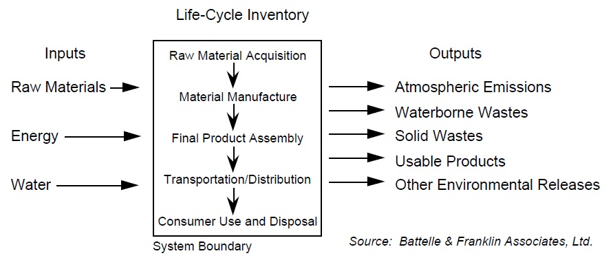 lca life cycle analysis Life cycle assessment (aka life cycle analysis) is commonly abbreviated to lca and is an international standard lca is a methodology used in environmentally-conscious manufacturing and supports the analysis of environmental burden accumulated during the product life cycle, with the intention of driving improvement programmes.