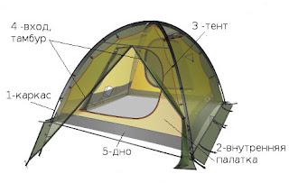 Конструкция двухслойной палатки