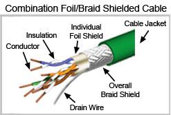 Cable De Par Trenzado Construcci 243 N De Una Red De 193 Rea Local