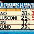 Sondaggio Ipsos per Ballarò sulle intenzioni di voto alle primarie di csx e cdx