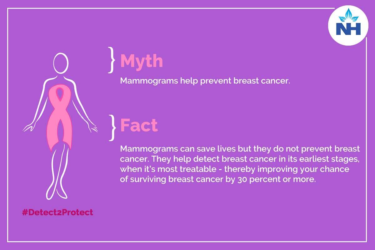 Mammograms help prevent Breast cancer