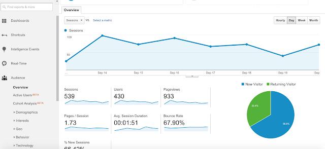 Road to 10,000:  Weekly Blog Goals & Updates, Week 10