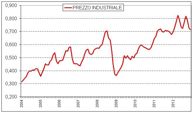 Mondoelettrico la benzina e il prezzo industriale il for Prezzo del ferro al kg oggi