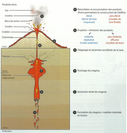 Sciences de la vie et de la terre quatri me partie a for Chambre magmatique