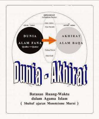 Dunia - Akhirat : Batasan Ruang dan Waktu Dalam Agama Islam