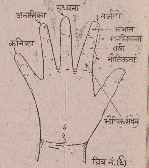 Hand astrology