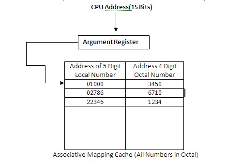 What is associative memory in computer organization?