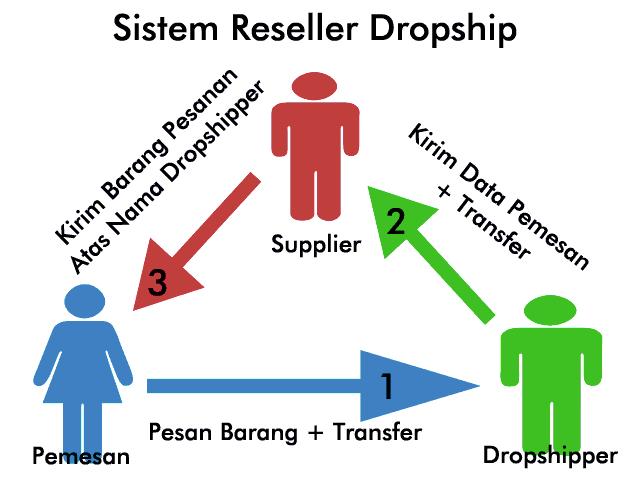 Peluang Usaha Sampingan Rumahan Modal Kecil Bisnis Dropship