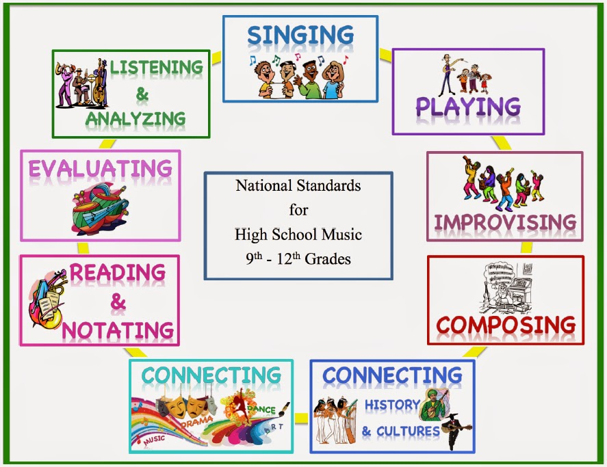 http://www.teacherspayteachers.com/Product/Standards-Poster-Set-for-Middle-School-Music-559906
