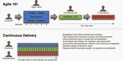 Agile CI Continuous Integration CD Continuous Delivery Straight-Through Processing
