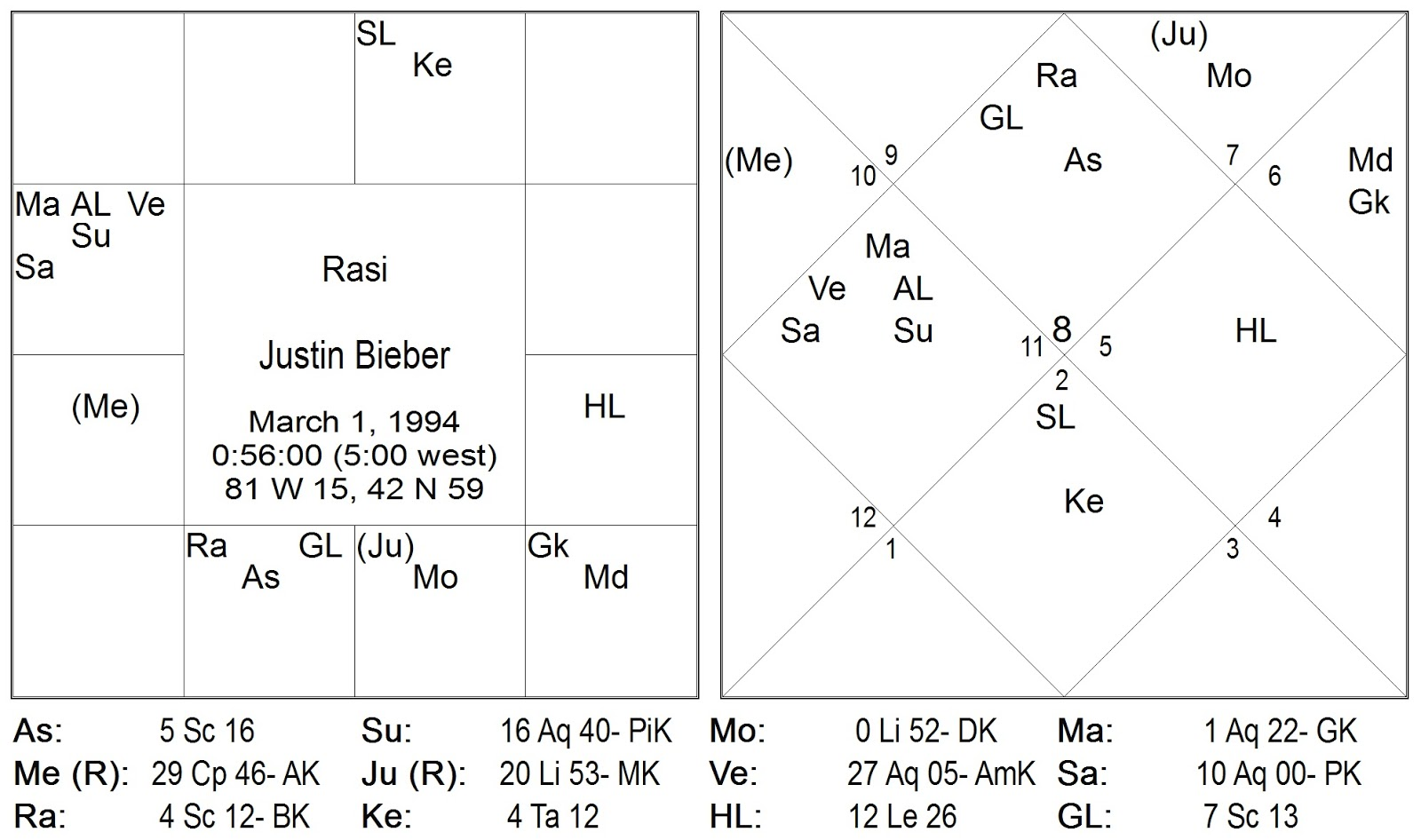 Vedic Astrology Consultancy Research Justin Bieber A Vedic