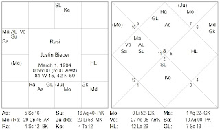 Success And Basic Features Of The Vedic Horoscope