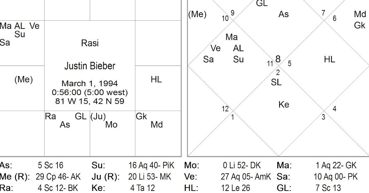 Vedic Astrology Consultancy Research Justin Bieber A Horoscope Analysis