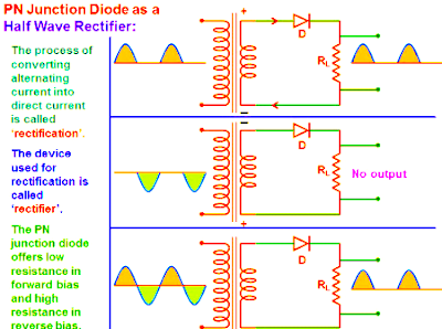 p-n junction diode as half wave rectifier