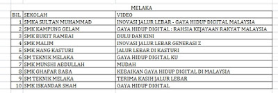 Senarai Top 10 Terbaik Peringkat Negeri Melaka Liga Remaja Kreatif 2015