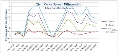 yield%2Bcurve%2B2015-12-31B.png
