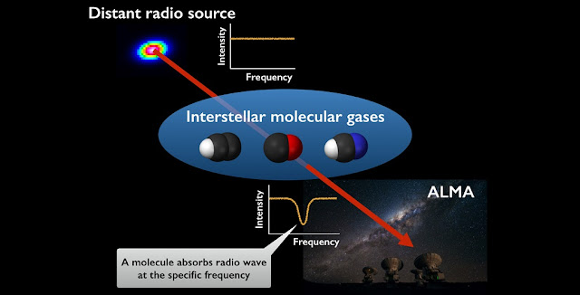 Illustration of absorption systems. Calibrator sources have flat radio spectra. Molecules in the intervening gas clouds absorb radio waves at specific frequencies determined by the type of molecules.  Credit: R. Ando (The University of Tokyo), ESO/José Francisco Salgado