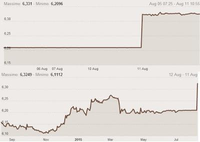 andamento del cambio USD/CNY