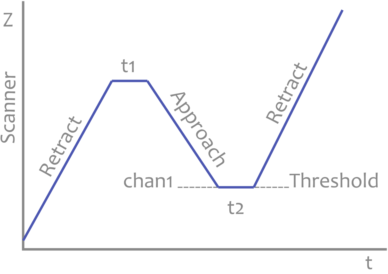Static polymorphic named parameters in c martin moenes blog figure 1 an example curve maxwellsz