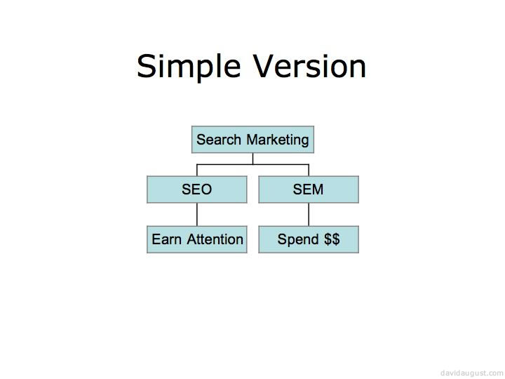 a simple diagram showing how SEO is earned attention and SEM is money spent