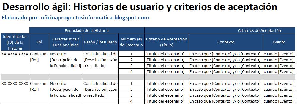 Plantillas Scrum: historias de usuario y criterios de aceptación ...