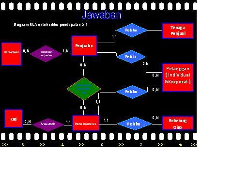 Mahasiswa akuntansi panca budi medan diagram rea kelompok iv sia pelanggan dapat membeli perlengakapan dan melakukan perbaikan sendiri dirumah atau mereka boleh membawa komputer mereka untuk diperbaiki di toko ccuart Choice Image