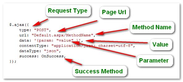 ajax framework, ajax application, ajax jquery, jquery and ajax, ajax code examples, ajax using jquery,