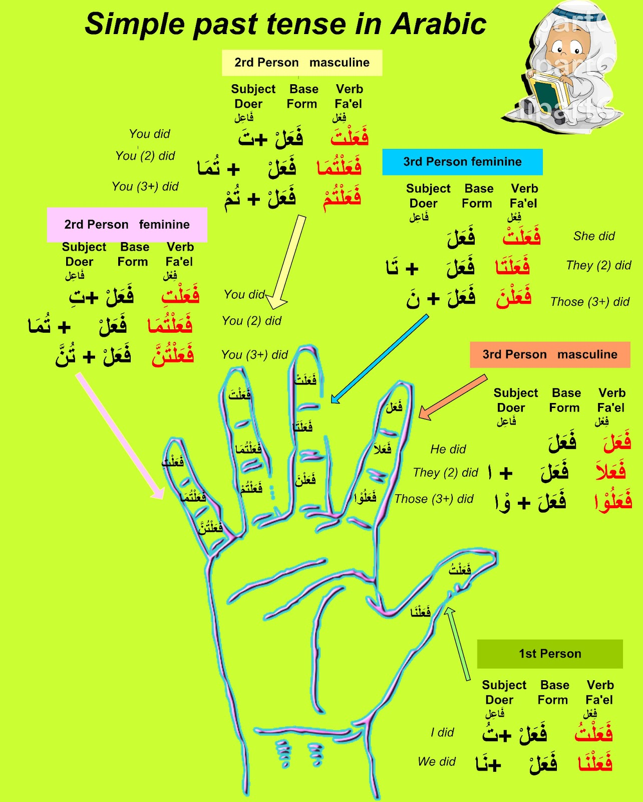 learn different languages with tips: Past Simple tense in Arabic